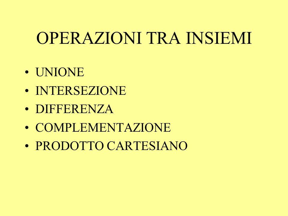 OPERAZIONI TRA INSIEMI UNIONE INTERSEZIONE DIFFERENZA COMPLEMENTAZIONE PRODOTTO CARTESIANO