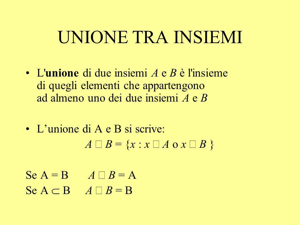 UNIONE TRA INSIEMI L'unione di due insiemi A e B è l'insieme di quegli elementi che appartengono ad almeno uno dei due insiemi A e B Lunione di A e B