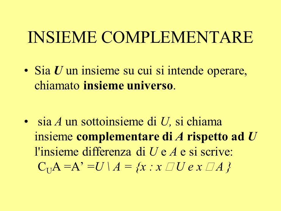 INSIEME COMPLEMENTARE Sia U un insieme su cui si intende operare, chiamato insieme universo. sia A un sottoinsieme di U, si chiama insieme complementa