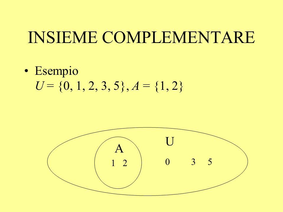 INSIEME COMPLEMENTARE Esempio U = {0, 1, 2, 3, 5}, A = {1, 2} 0 3 5 1 2 U A