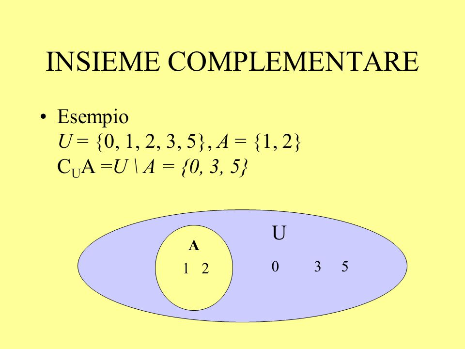 INSIEME COMPLEMENTARE Esempio U = {0, 1, 2, 3, 5}, A = {1, 2} C U A =U \ A = {0, 3, 5} 0 3 5 U A 1 2 A