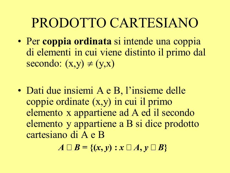 PRODOTTO CARTESIANO Per coppia ordinata si intende una coppia di elementi in cui viene distinto il primo dal secondo: (x,y) (y,x) Dati due insiemi A e