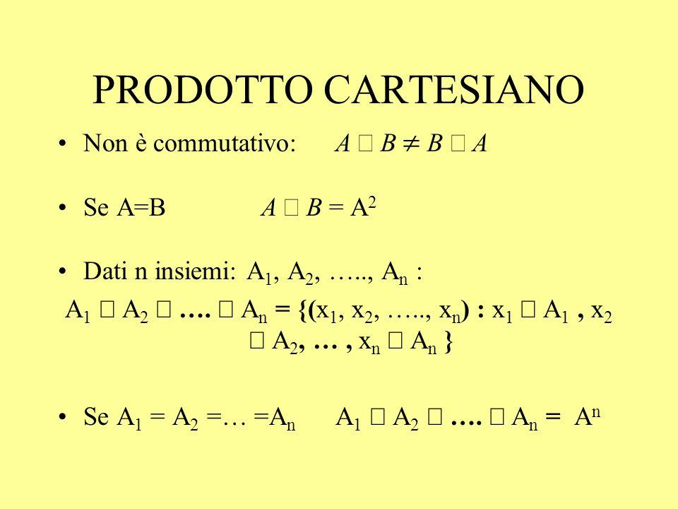 PRODOTTO CARTESIANO Non è commutativo: A B B A Se A=B A B = A 2 Dati n insiemi: A 1, A 2, ….., A n : A 1 A 2 …. A n = {(x 1, x 2, ….., x n ) : x 1 A 1