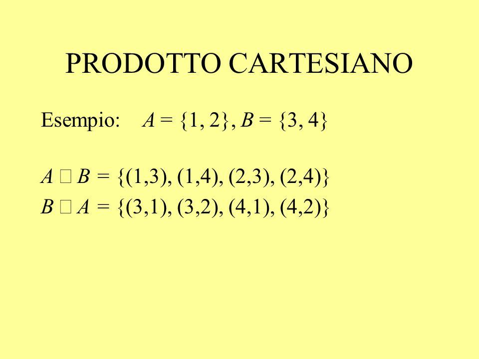 PRODOTTO CARTESIANO Esempio: A = {1, 2}, B = {3, 4} A B = {(1,3), (1,4), (2,3), (2,4)} B A = {(3,1), (3,2), (4,1), (4,2)}