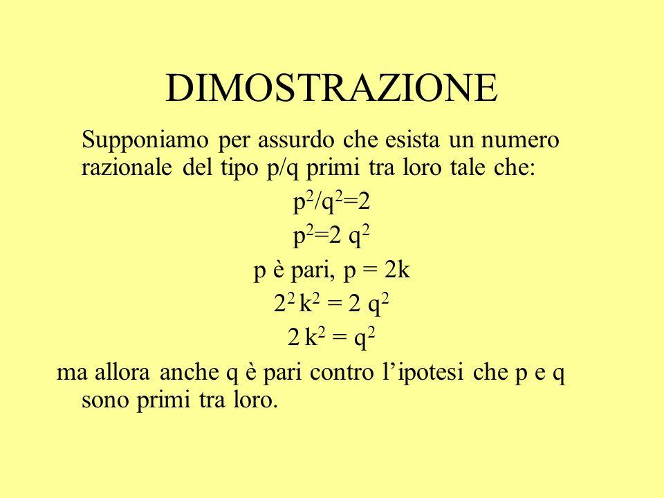 DIMOSTRAZIONE Supponiamo per assurdo che esista un numero razionale del tipo p/q primi tra loro tale che: p 2 /q 2 =2 p 2 =2 q 2 p è pari, p = 2k 2 2