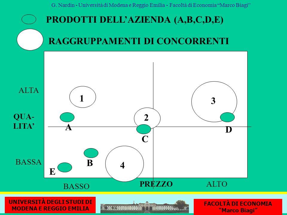QUA- LITA BASSA ALTA PREZZOALTO BASSO 1 2 3 4 A B C D E PRODOTTI DELLAZIENDA (A,B,C,D,E) RAGGRUPPAMENTI DI CONCORRENTI G. Nardin - Università di Moden