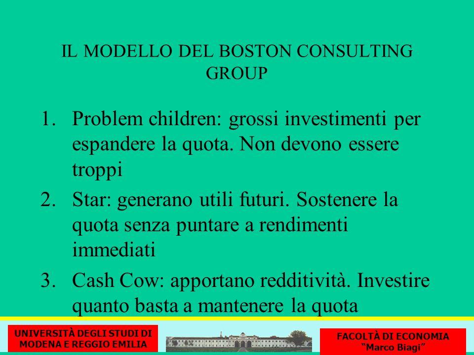 IL MODELLO DEL BOSTON CONSULTING GROUP 1.Problem children: grossi investimenti per espandere la quota. Non devono essere troppi 2.Star: generano utili