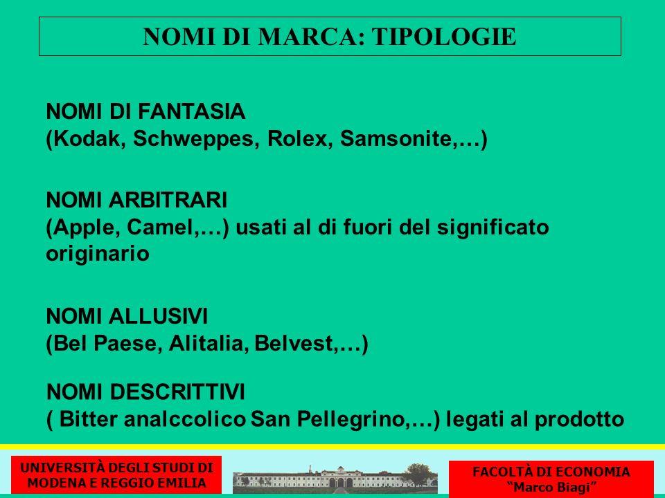 NOMI DI MARCA: TIPOLOGIE NOMI DI FANTASIA (Kodak, Schweppes, Rolex, Samsonite,…) NOMI ALLUSIVI (Bel Paese, Alitalia, Belvest,…) NOMI DESCRITTIVI ( Bit