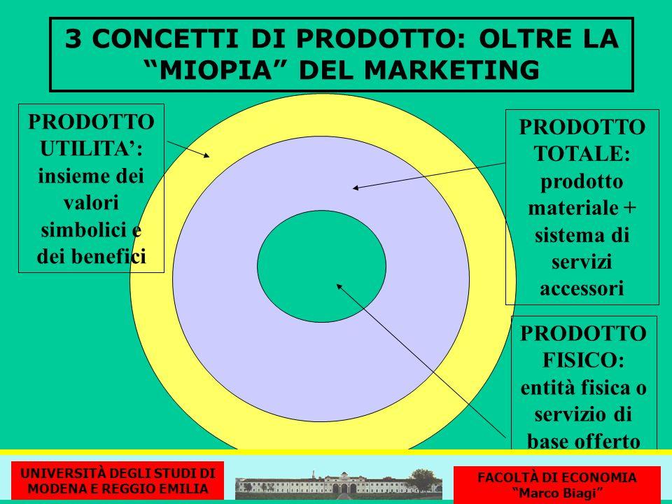 3 CONCETTI DI PRODOTTO: OLTRE LA MIOPIA DEL MARKETING PRODOTTO FISICO: entità fisica o servizio di base offerto PRODOTTO TOTALE: prodotto materiale +