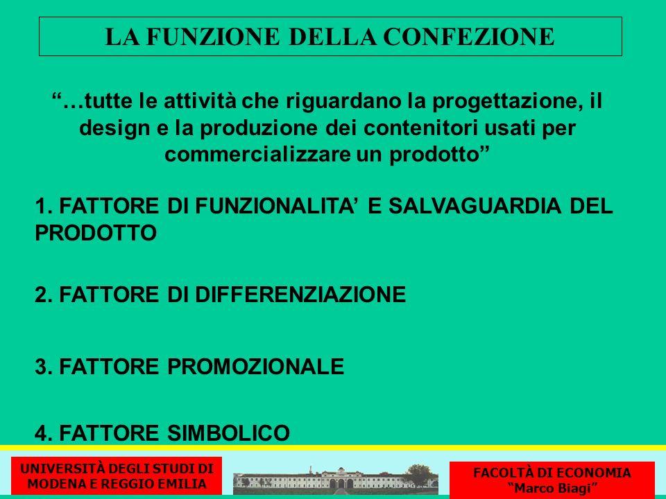 LA FUNZIONE DELLA CONFEZIONE 1. FATTORE DI FUNZIONALITA E SALVAGUARDIA DEL PRODOTTO 3. FATTORE PROMOZIONALE 4. FATTORE SIMBOLICO 2. FATTORE DI DIFFERE