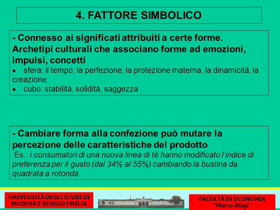 4. FATTORE SIMBOLICO - Connesso ai significati attribuiti a certe forme. Archetipi culturali che associano forme ad emozioni, impulsi, concetti sfera: