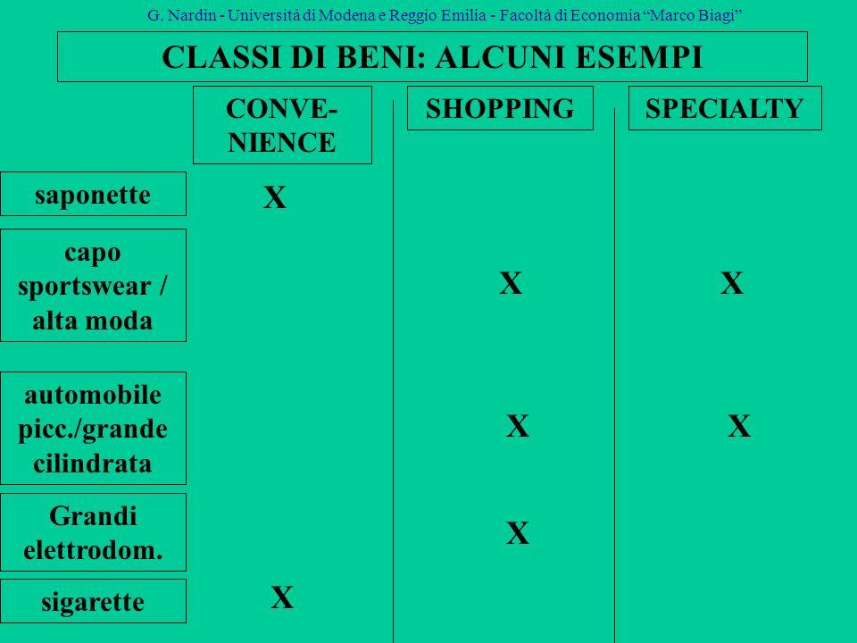 CLASSI DI BENI: ALCUNI ESEMPI saponette CONVE- NIENCE SHOPPINGSPECIALTY capo sportswear / alta moda automobile picc./grande cilindrata Grandi elettrod