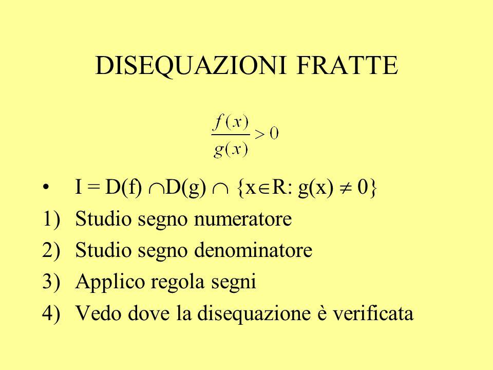 DISEQUAZIONI FRATTE I = D(f) D(g) {x R: g(x) 0} 1)Studio segno numeratore 2)Studio segno denominatore 3)Applico regola segni 4)Vedo dove la disequazio
