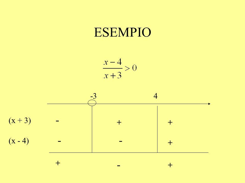 ESEMPIO (x - 4) + -- (x + 3) ++ - + + - -34