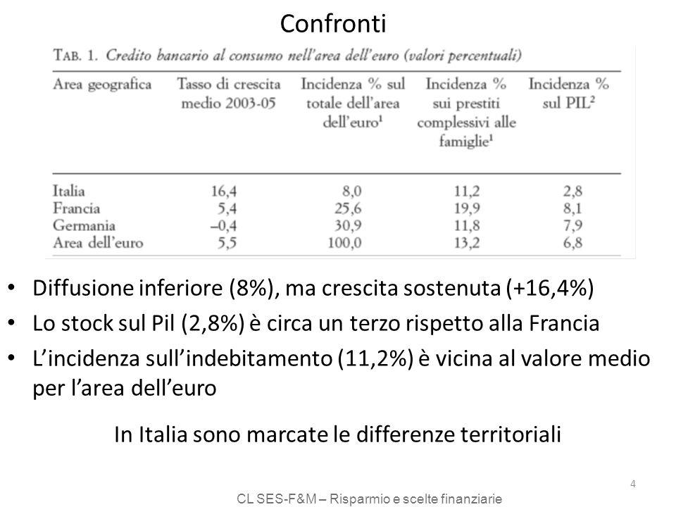 CL SES-F&M – Risparmio e scelte finanziarie 4 Confronti Diffusione inferiore (8%), ma crescita sostenuta (+16,4%) Lo stock sul Pil (2,8%) è circa un terzo rispetto alla Francia Lincidenza sullindebitamento (11,2%) è vicina al valore medio per larea delleuro In Italia sono marcate le differenze territoriali