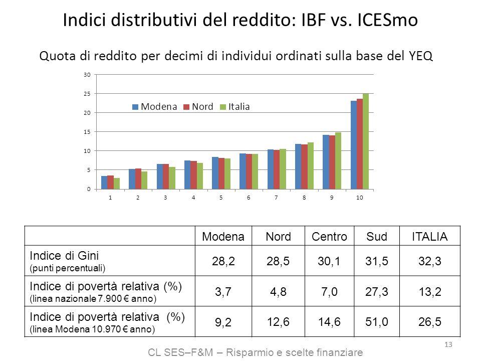 CL SES–F&M – Risparmio e scelte finanziare 13 Indici distributivi del reddito: IBF vs. ICESmo Quota di reddito per decimi di individui ordinati sulla