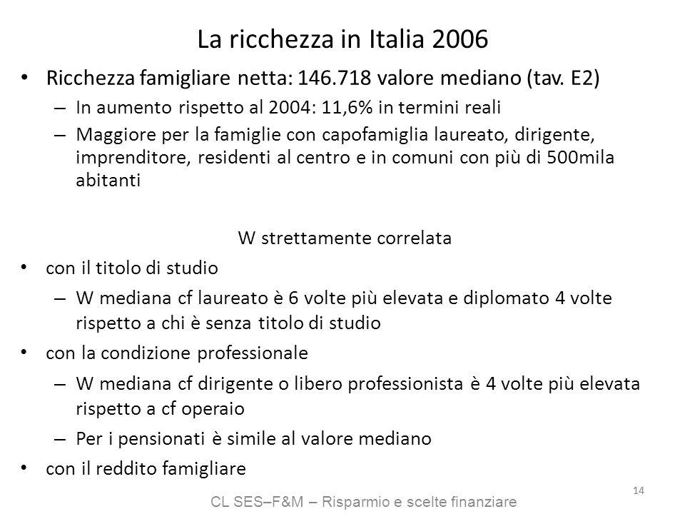 CL SES–F&M – Risparmio e scelte finanziare 14 La ricchezza in Italia 2006 Ricchezza famigliare netta: 146.718 valore mediano (tav. E2) – In aumento ri