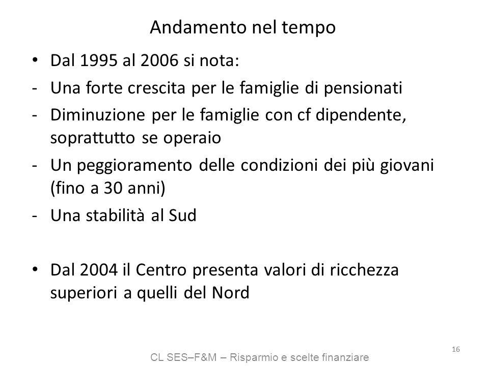 CL SES–F&M – Risparmio e scelte finanziare 16 Andamento nel tempo Dal 1995 al 2006 si nota: -Una forte crescita per le famiglie di pensionati -Diminuz
