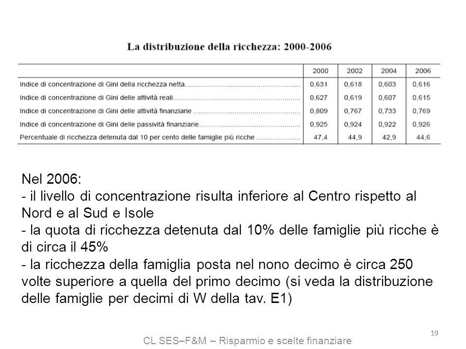 CL SES–F&M – Risparmio e scelte finanziare 19 Nel 2006: - il livello di concentrazione risulta inferiore al Centro rispetto al Nord e al Sud e Isole -