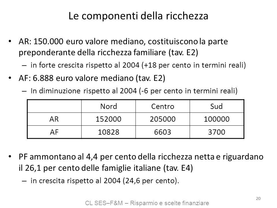 CL SES–F&M – Risparmio e scelte finanziare 20 Le componenti della ricchezza AR: 150.000 euro valore mediano, costituiscono la parte preponderante dell