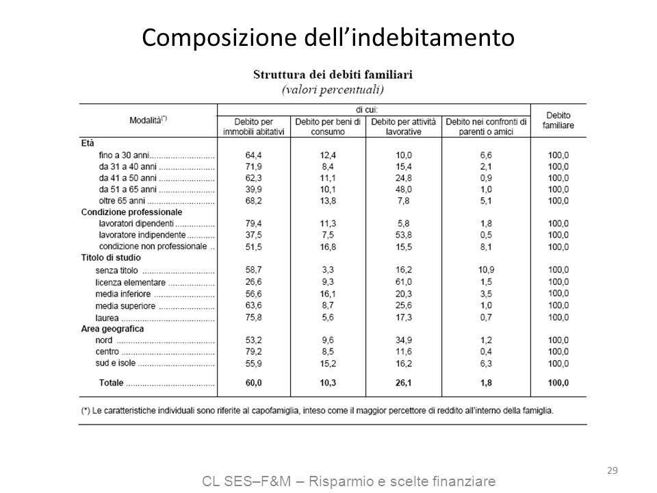 CL SES–F&M – Risparmio e scelte finanziare 29 Composizione dellindebitamento
