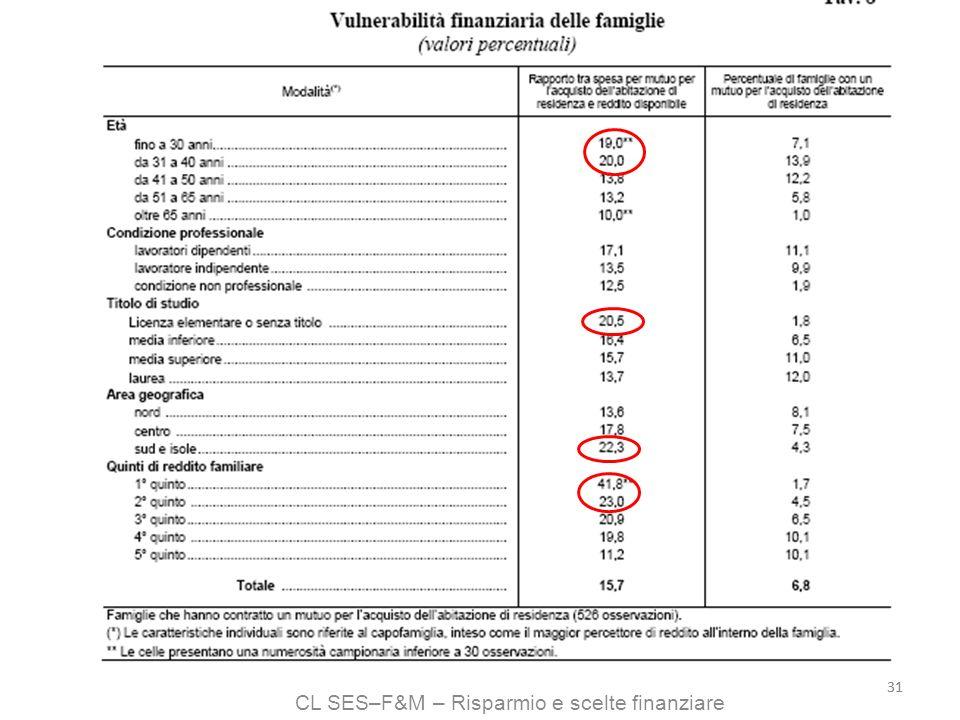 CL SES–F&M – Risparmio e scelte finanziare 31