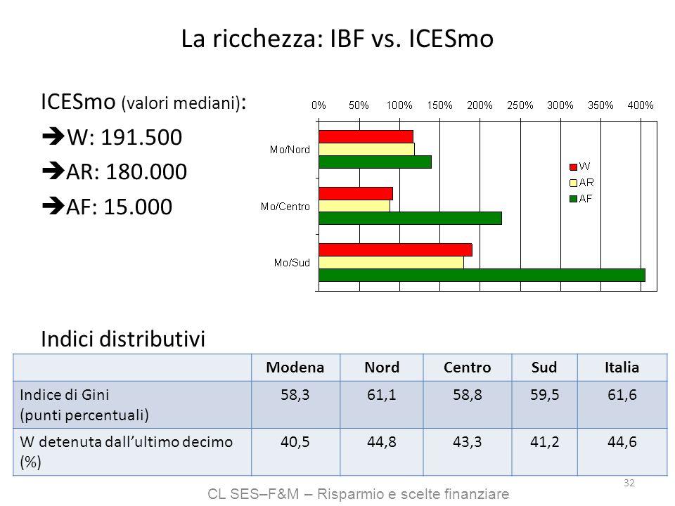 CL SES–F&M – Risparmio e scelte finanziare 32 La ricchezza: IBF vs. ICESmo ICESmo (valori mediani) : W: 191.500 AR: 180.000 AF: 15.000 Indici distribu