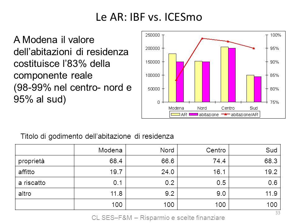 CL SES–F&M – Risparmio e scelte finanziare 33 Le AR: IBF vs. ICESmo ModenaNordCentroSud proprietà68.466.674.468.3 affitto19.724.016.119.2 a riscatto0.