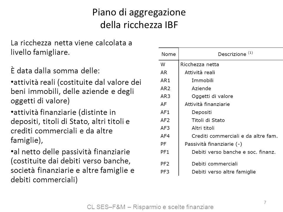 CL SES–F&M – Risparmio e scelte finanziare 88 IBF: reddito famigliare Reddito medio annuo famigliare al netto delle imposte Y = 31.792 euro, pari a 2.649 euro al mese (tab.