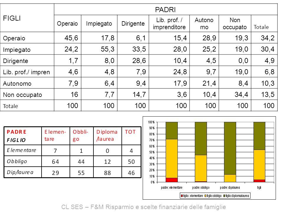 CL SES – F&M Risparmio e scelte finanziarie delle famiglie FIGLI PADRI OperaioImpiegatoDirigente Lib.
