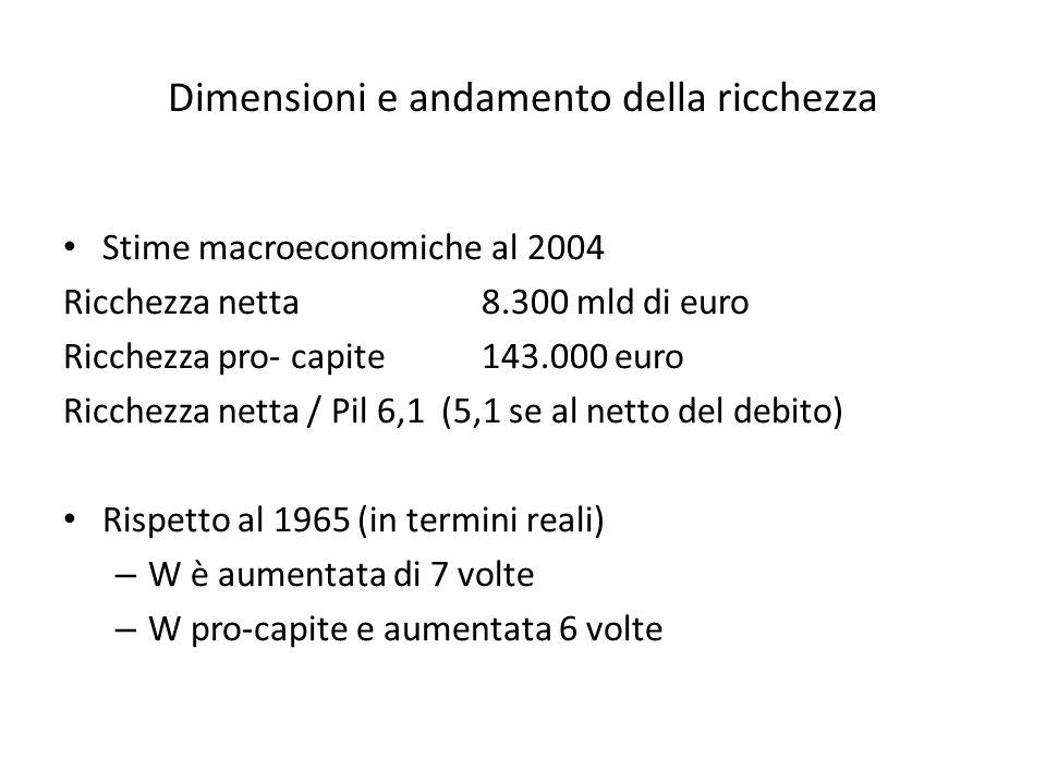 Dimensioni e andamento della ricchezza Stime macroeconomiche al 2004 Ricchezza netta 8.300 mld di euro Ricchezza pro- capite143.000 euro Ricchezza netta / Pil6,1 (5,1 se al netto del debito) Rispetto al 1965 (in termini reali) – W è aumentata di 7 volte – W pro-capite e aumentata 6 volte