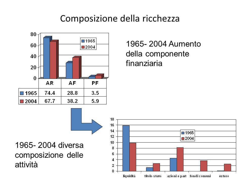 Composizione della ricchezza 1965- 2004 Aumento della componente finanziaria 1965- 2004 diversa composizione delle attività