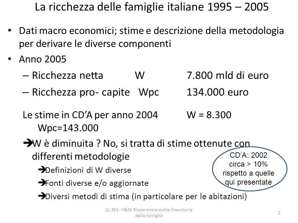 CL SES - F&M Risparmio e scelte finanziarie delle famiglie 2 La ricchezza delle famiglie italiane 1995 – 2005 Dati macro economici; stime e descrizione della metodologia per derivare le diverse componenti Anno 2005 – Ricchezza netta W 7.800 mld di euro – Ricchezza pro- capite Wpc134.000 euro Le stime in CDA per anno 2004W = 8.300 Wpc=143.000 W è diminuita .