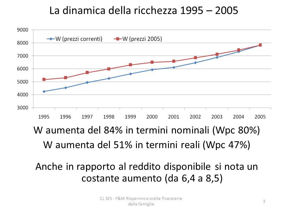 CL SES - F&M Risparmio e scelte finanziarie delle famiglie 3 La dinamica della ricchezza 1995 – 2005 W aumenta del 84% in termini nominali (Wpc 80%) W aumenta del 51% in termini reali (Wpc 47%) Anche in rapporto al reddito disponibile si nota un costante aumento (da 6,4 a 8,5)