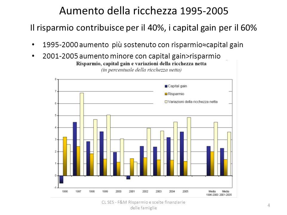 CL SES - F&M Risparmio e scelte finanziarie delle famiglie 4 Aumento della ricchezza 1995-2005 Il risparmio contribuisce per il 40%, i capital gain per il 60% 1995-2000 aumento più sostenuto con risparmiocapital gain 2001-2005 aumento minore con capital gain>risparmio