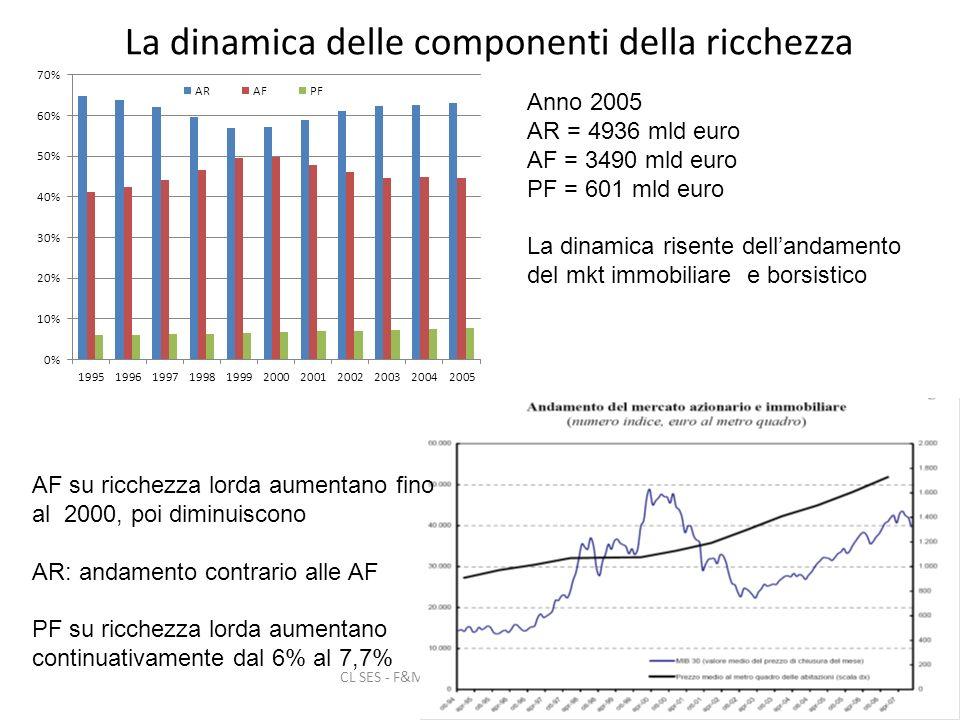 CL SES - F&M Risparmio e scelte finanziarie delle famiglie 5 La dinamica delle componenti della ricchezza Anno 2005 AR = 4936 mld euro AF = 3490 mld euro PF = 601 mld euro La dinamica risente dellandamento del mkt immobiliare e borsistico AF su ricchezza lorda aumentano fino al 2000, poi diminuiscono AR: andamento contrario alle AF PF su ricchezza lorda aumentano continuativamente dal 6% al 7,7%
