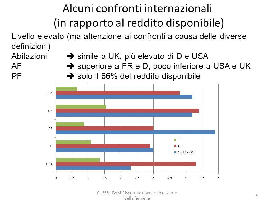 CL SES - F&M Risparmio e scelte finanziarie delle famiglie 6 Alcuni confronti internazionali (in rapporto al reddito disponibile) Livello elevato (ma attenzione ai confronti a causa delle diverse definizioni) Abitazioni simile a UK, più elevato di D e USA AF superiore a FR e D, poco inferiore a USA e UK PF solo il 66% del reddito disponibile