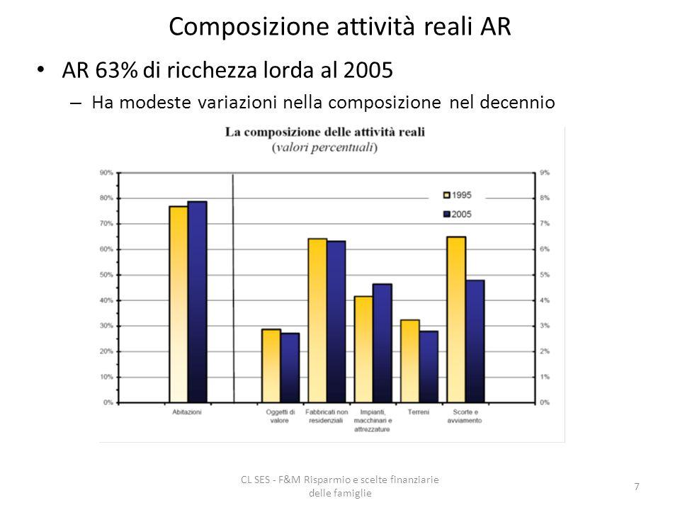 CL SES - F&M Risparmio e scelte finanziarie delle famiglie 7 Composizione attività reali AR AR 63% di ricchezza lorda al 2005 – Ha modeste variazioni nella composizione nel decennio