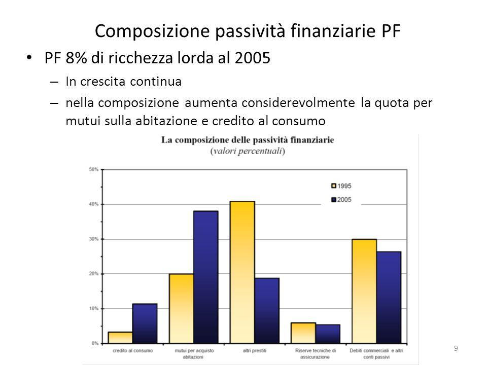 CL SES - F&M Risparmio e scelte finanziarie delle famiglie 9 Composizione passività finanziarie PF PF 8% di ricchezza lorda al 2005 – In crescita continua – nella composizione aumenta considerevolmente la quota per mutui sulla abitazione e credito al consumo