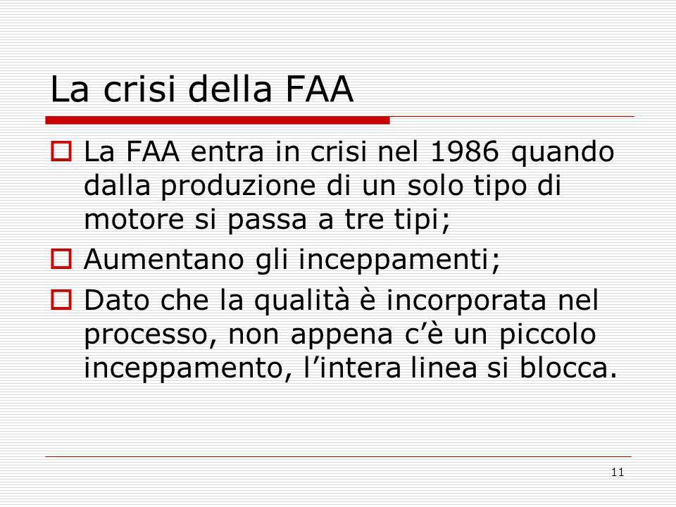 11 La crisi della FAA La FAA entra in crisi nel 1986 quando dalla produzione di un solo tipo di motore si passa a tre tipi; Aumentano gli inceppamenti
