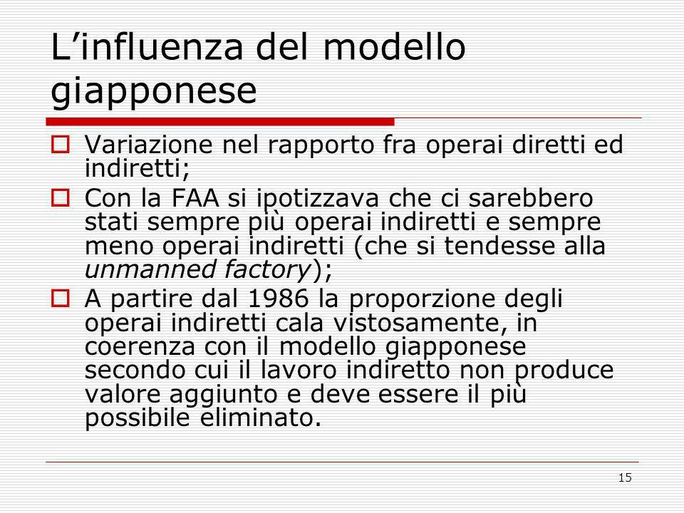 15 Linfluenza del modello giapponese Variazione nel rapporto fra operai diretti ed indiretti; Con la FAA si ipotizzava che ci sarebbero stati sempre p