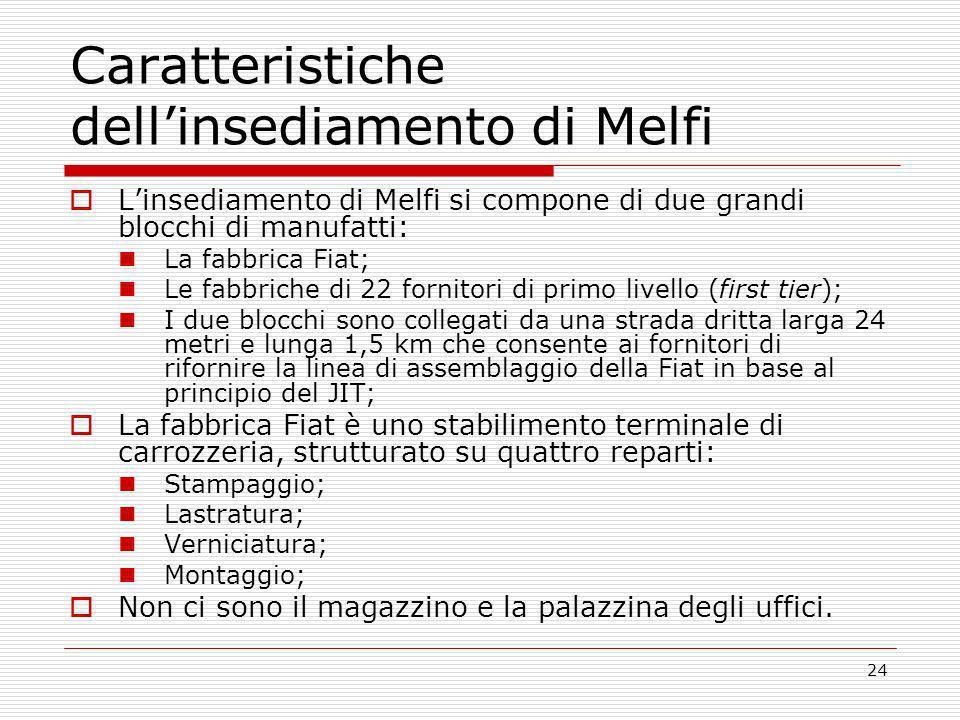 24 Caratteristiche dellinsediamento di Melfi Linsediamento di Melfi si compone di due grandi blocchi di manufatti: La fabbrica Fiat; Le fabbriche di 2