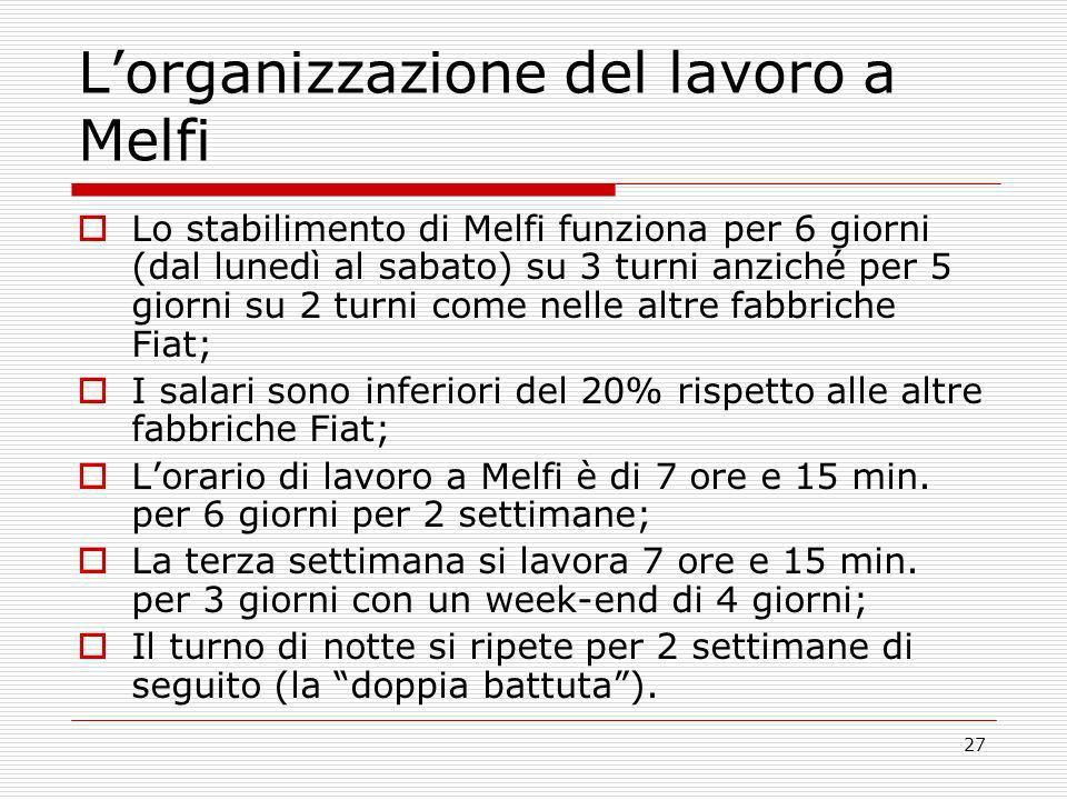 27 Lorganizzazione del lavoro a Melfi Lo stabilimento di Melfi funziona per 6 giorni (dal lunedì al sabato) su 3 turni anziché per 5 giorni su 2 turni