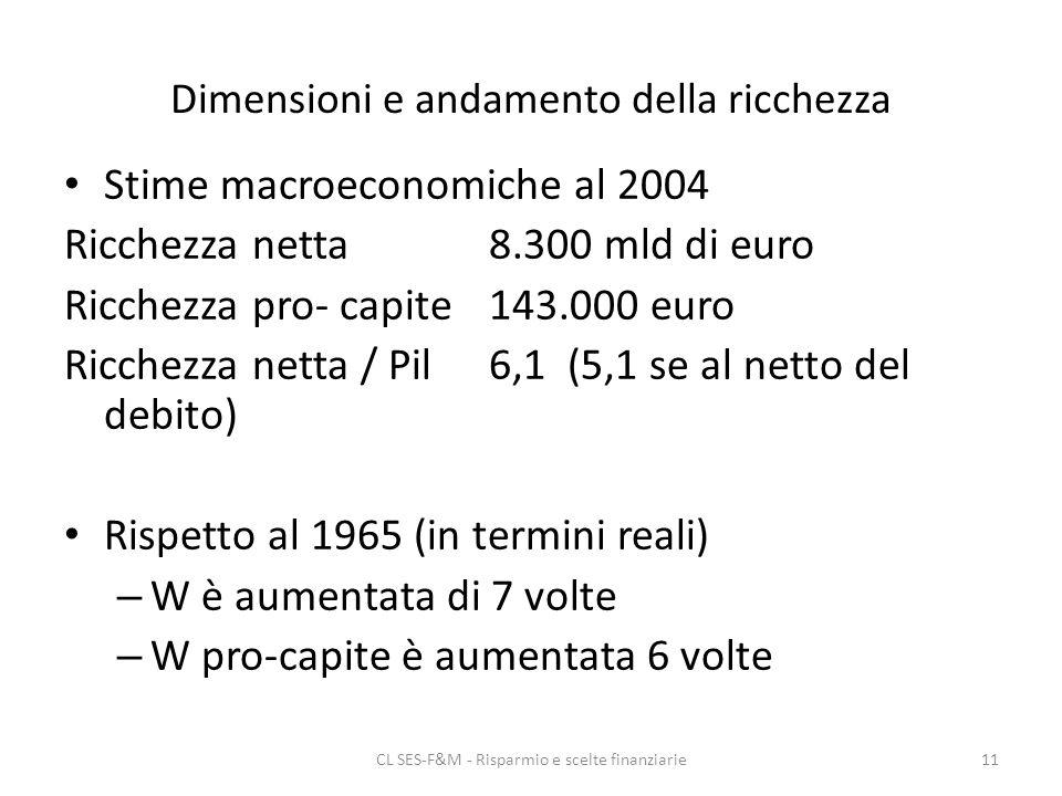 CL SES-F&M - Risparmio e scelte finanziarie11 Dimensioni e andamento della ricchezza Stime macroeconomiche al 2004 Ricchezza netta 8.300 mld di euro Ricchezza pro- capite143.000 euro Ricchezza netta / Pil6,1 (5,1 se al netto del debito) Rispetto al 1965 (in termini reali) – W è aumentata di 7 volte – W pro-capite è aumentata 6 volte