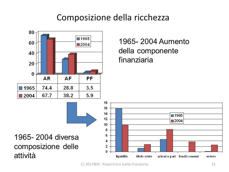 CL SES-F&M - Risparmio e scelte finanziarie12 Composizione della ricchezza 1965- 2004 Aumento della componente finanziaria 1965- 2004 diversa composizione delle attività