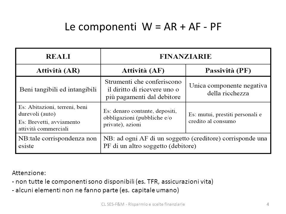 CL SES-F&M - Risparmio e scelte finanziarie4 Le componenti W = AR + AF - PF 4 Attenzione: - non tutte le componenti sono disponibili (es.
