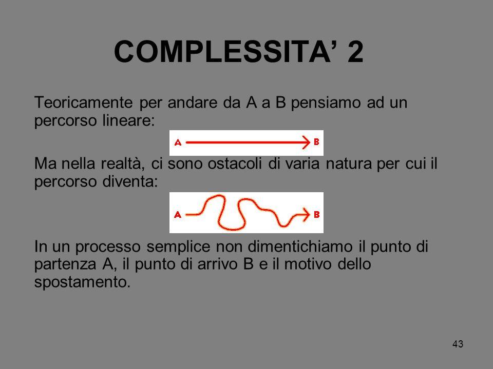 43 COMPLESSITA 2 Teoricamente per andare da A a B pensiamo ad un percorso lineare: Ma nella realtà, ci sono ostacoli di varia natura per cui il percor