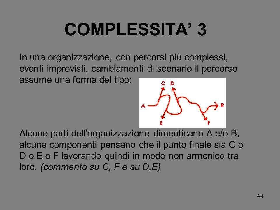 44 COMPLESSITA 3 In una organizzazione, con percorsi più complessi, eventi imprevisti, cambiamenti di scenario il percorso assume una forma del tipo: