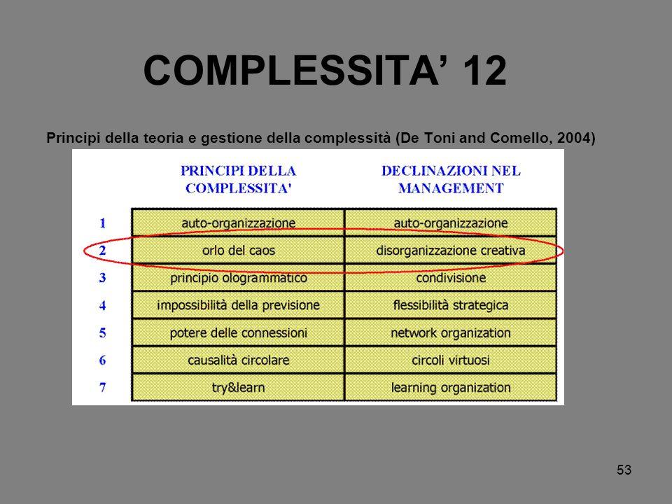 53 COMPLESSITA 12 Principi della teoria e gestione della complessità (De Toni and Comello, 2004)