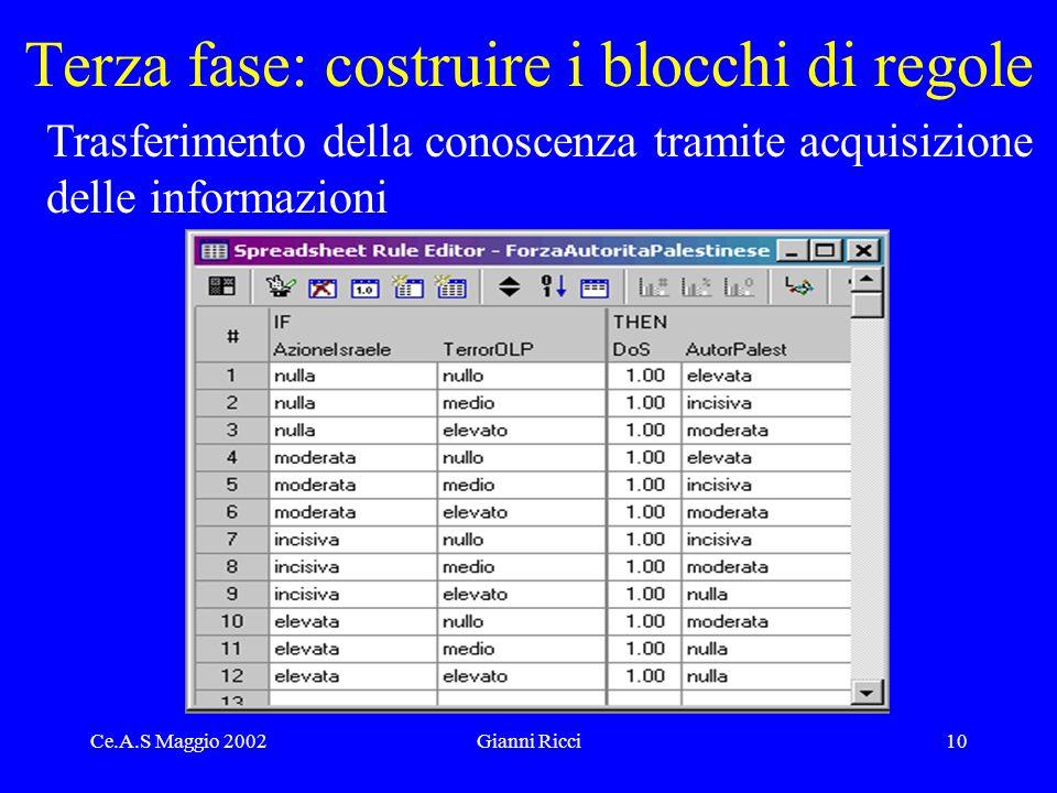 Ce.A.S Maggio 2002Gianni Ricci10 Terza fase: costruire i blocchi di regole Trasferimento della conoscenza tramite acquisizione delle informazioni